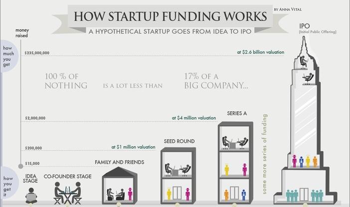 Financiación de startups en España