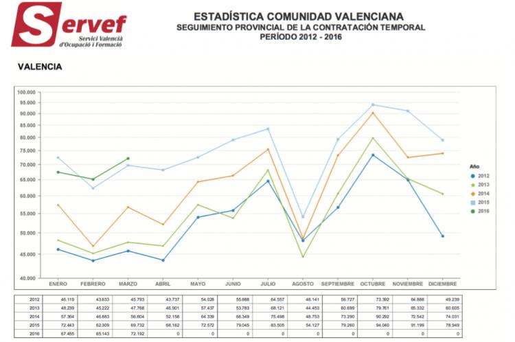 contratos valencia