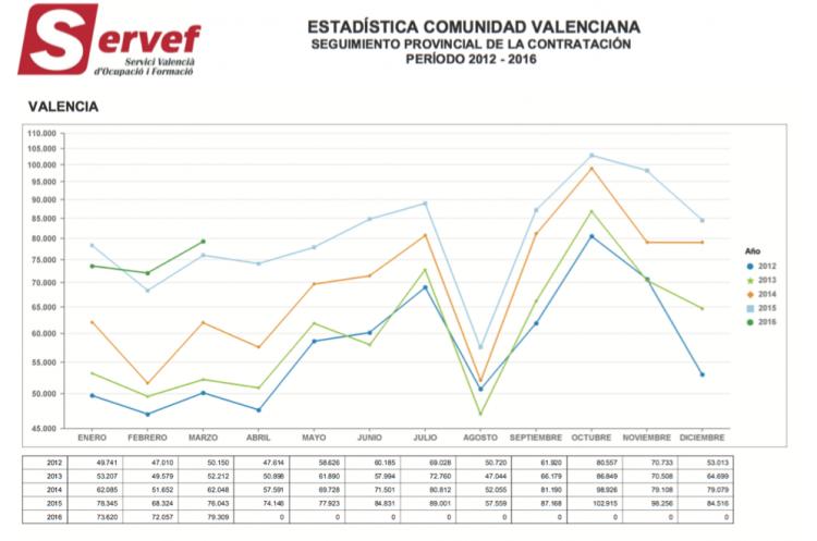 El mercado laboral en Valencia en 2016