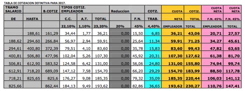 Bases de cotizacin 2016 empleadas del hogar tabla for Nomina empleada de hogar 2015 modelo