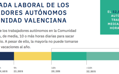 Los autónomos en Valencia: el perfil del trabajador autónomo en la Comunidad Valenciana